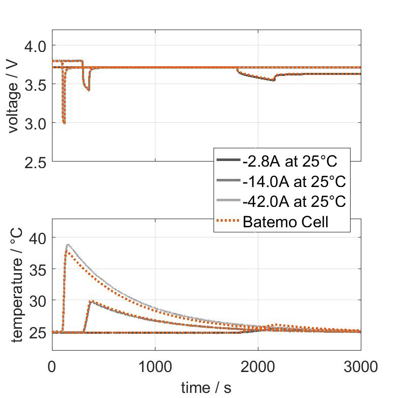 Molicel_INR18650P28B_pulse