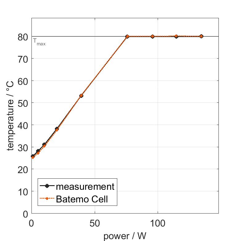 Molicel_INR18650P28B_thermal
