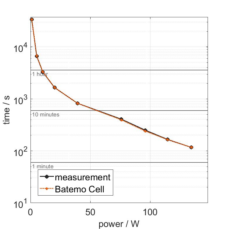 Molicel_INR18650P28B_power